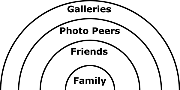 Example Audience Circle