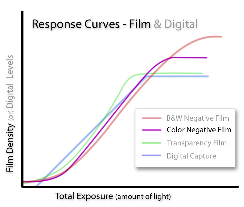 Color Negative Curve