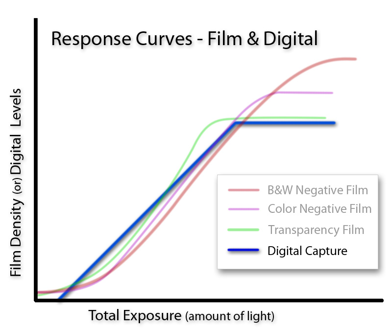 Digital Capture Curve